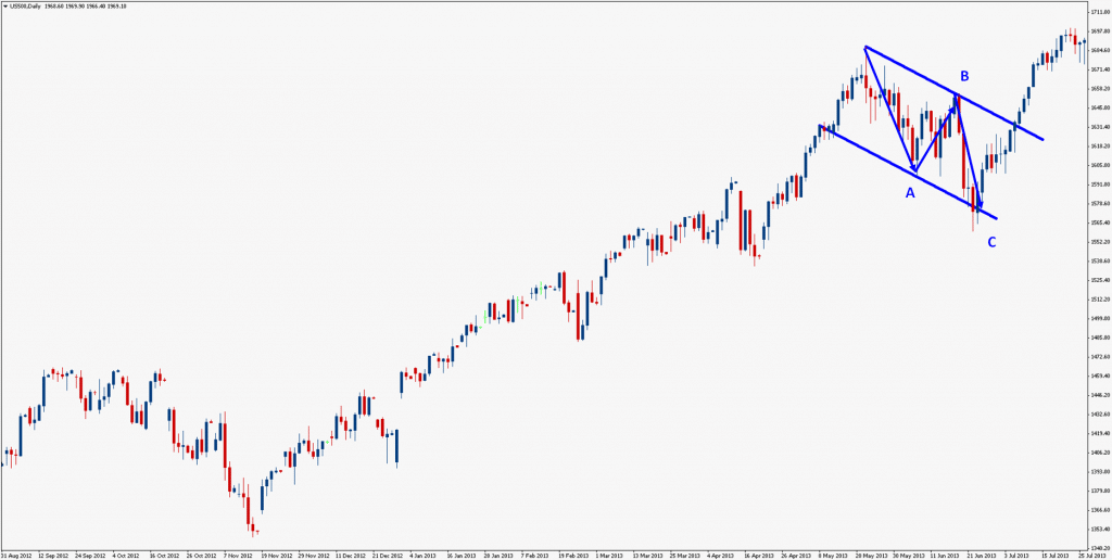 August 2013 SP500