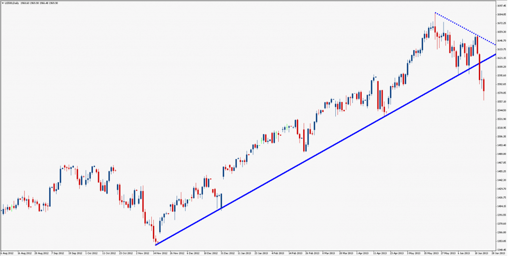SP500 August 2013