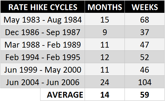 Table 1: Length of past six Rate Hike Cycles
