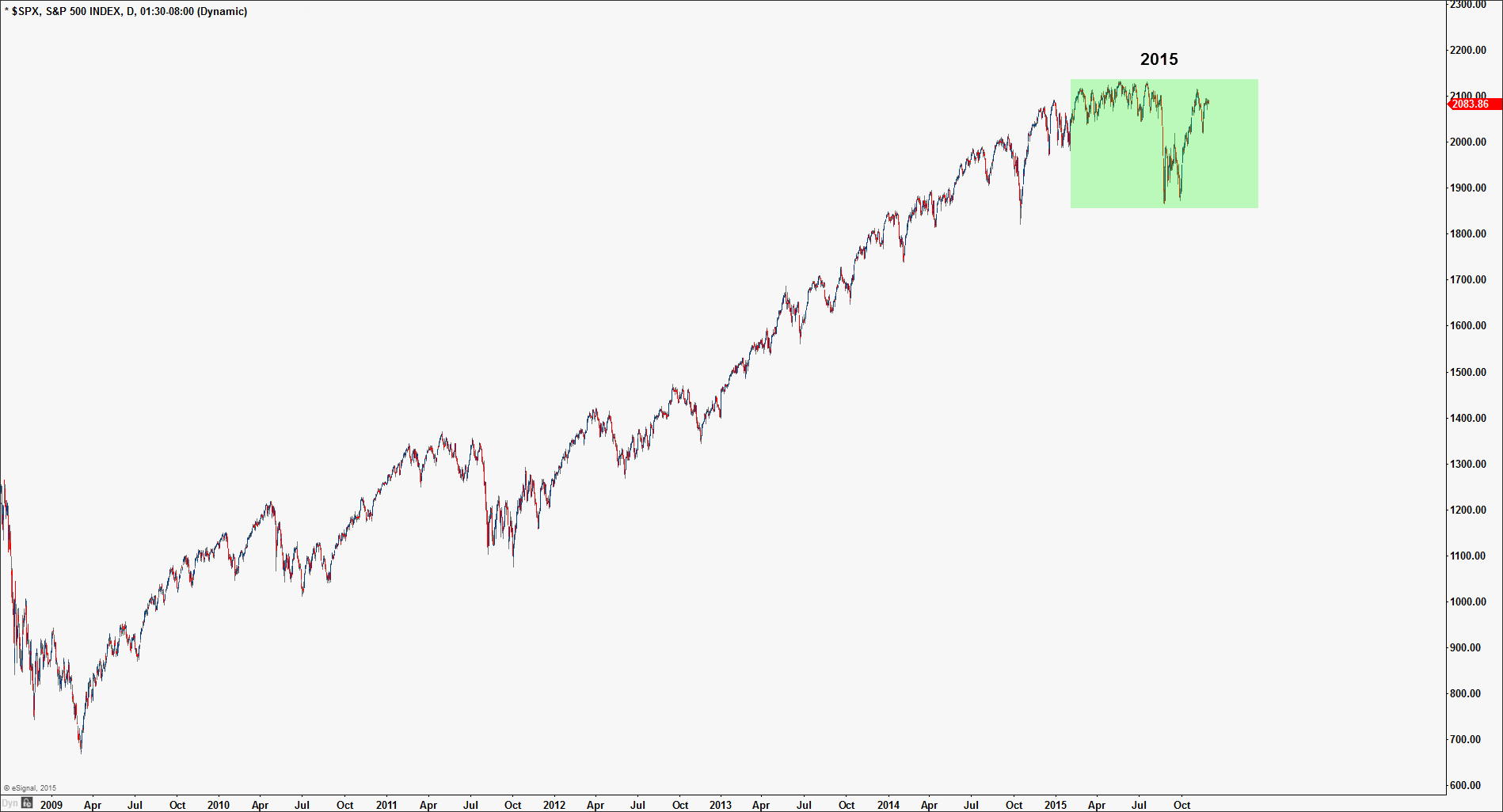 Chart 2: Current S&P500 bull market
