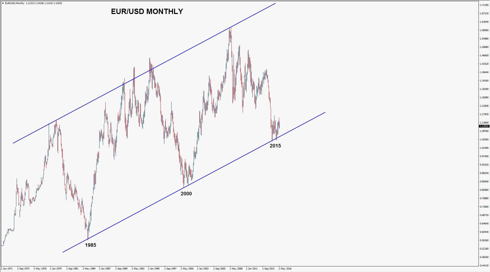 02 - EUR_LT