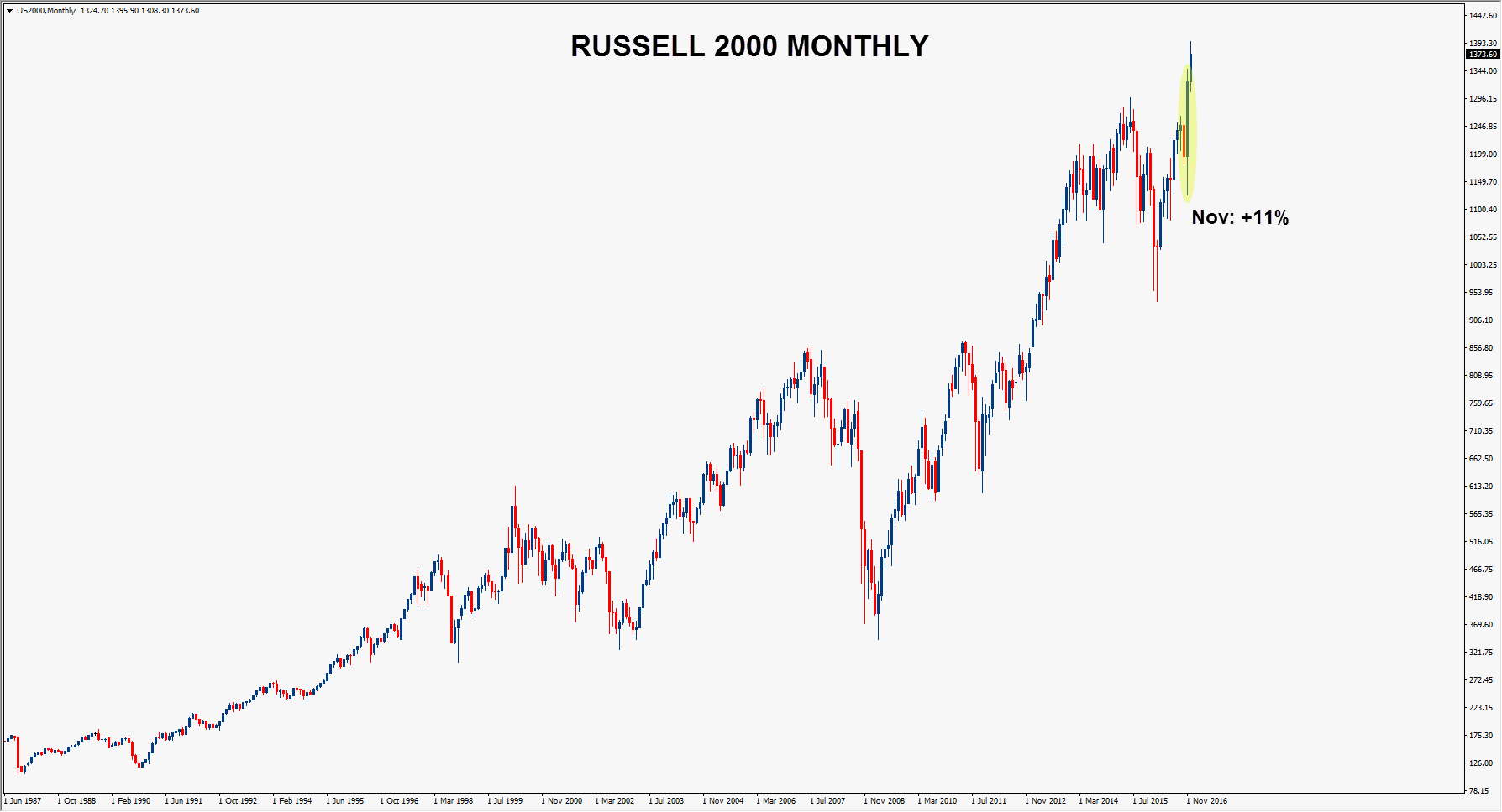 01-russell_2000_monthly