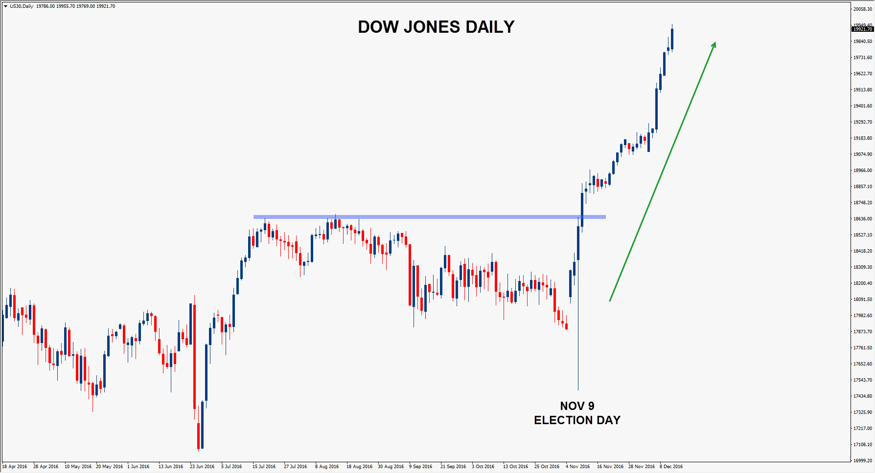 02-dow_daily