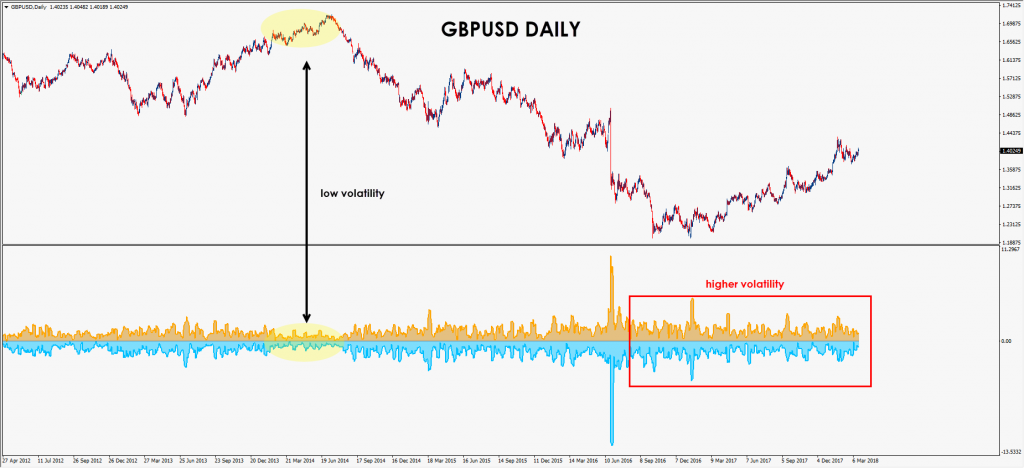 Chart 1.3: Historical volatility on the Pound, 2012 – Present
