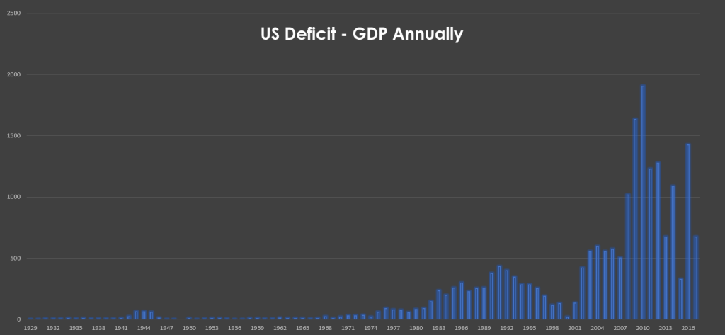US Deficit - GDP Ratio: Interesting times ahead