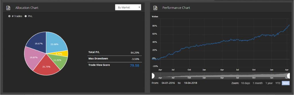 Trader Profile Shivam Kalra (graph)