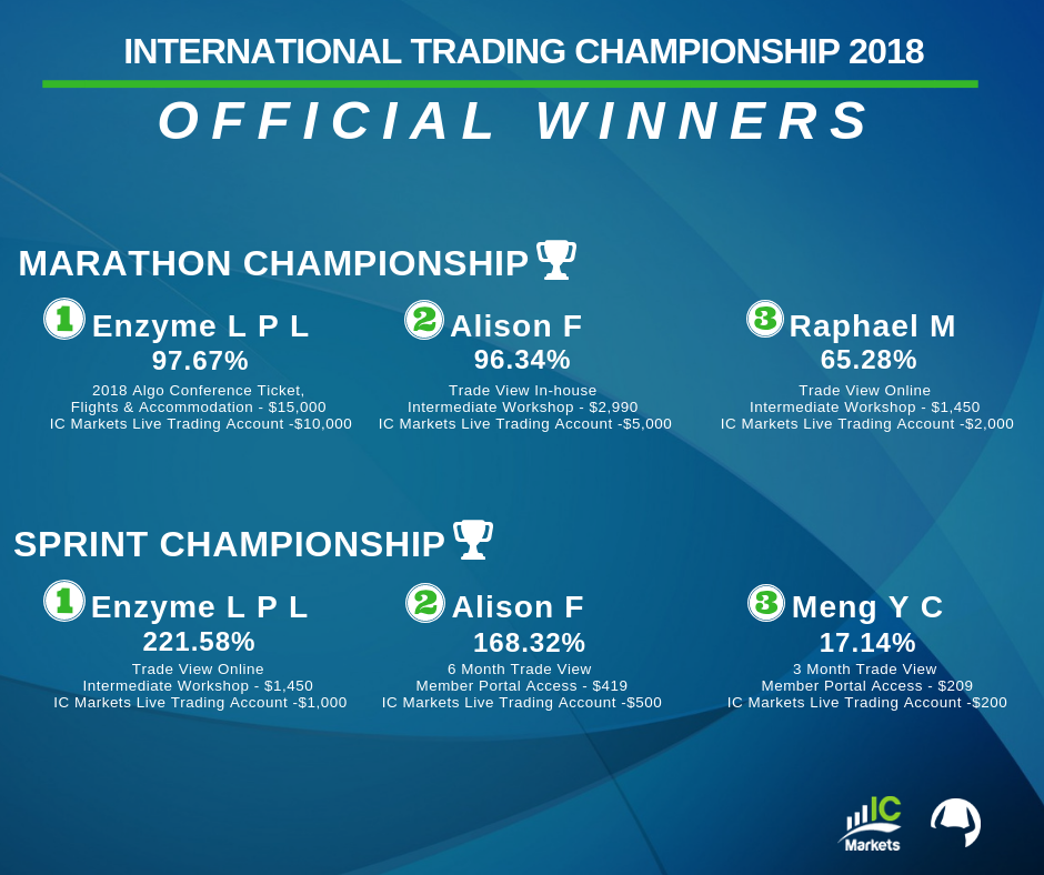 Trade View Investments International Trading Championship 2018 Official Winners